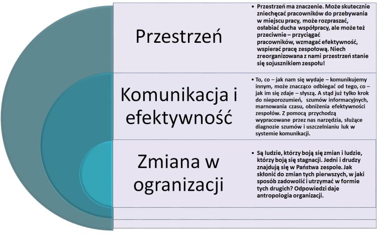 Zmiana w organizacji, przestrzeń biura, komunikacja, efektywność, praca zespołowa