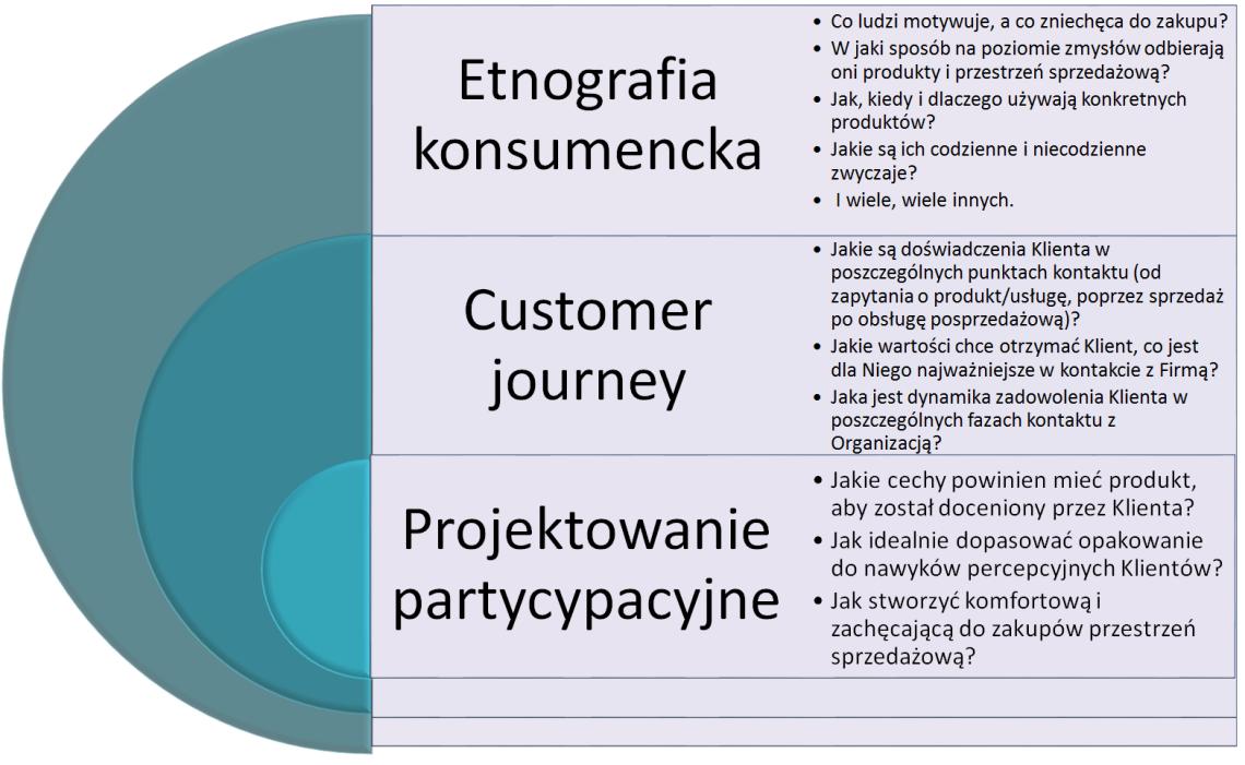Metody badawcze, etnografia konsumencka, customer journey, projektowanie partycypacyjne